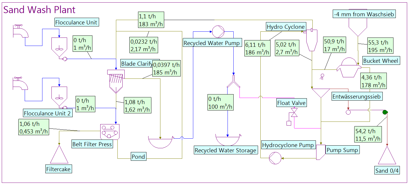 Home Page Niaflow Process Flow Diagram Gold Mining By Means Of A Bucket Wheel Hydro Cyclone And Dewatering Screen 0 4 Mm Sand Is Produced The Water Recycled Clay Filter Cake
